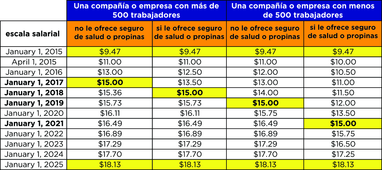 Seattle wage law schedule-en espanol